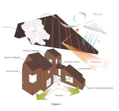 Esquema de techo de casa que protege del clima