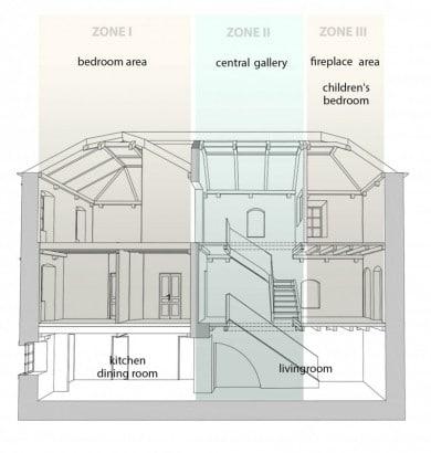 Zonificacion de casa de piedra de tres pisos