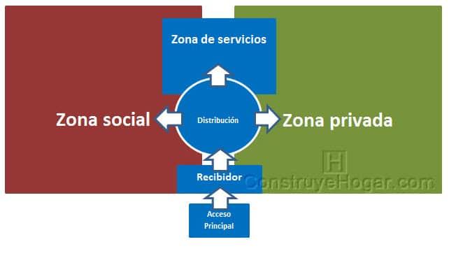 Diagrama de zonificación para diseñar una casa