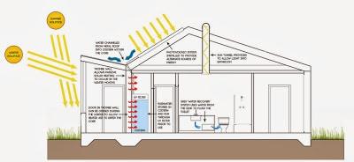 Gráfico de casa autosuficiente de energía