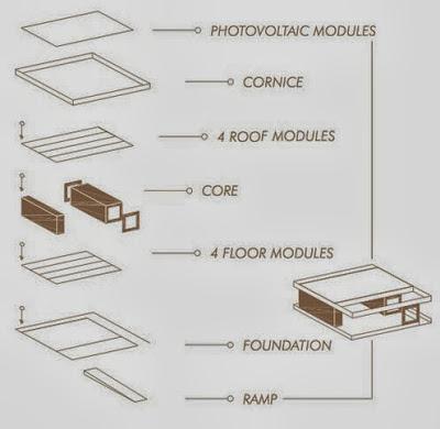 Método de construcción de casa solar