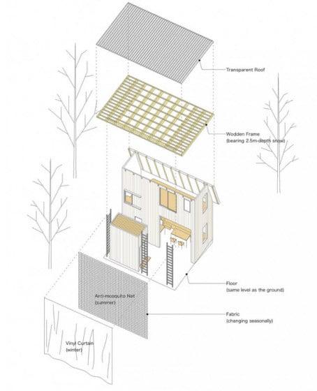 Materiales de construcción de casa climas