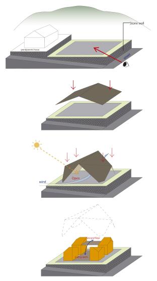 Incidencia del sol en la casa