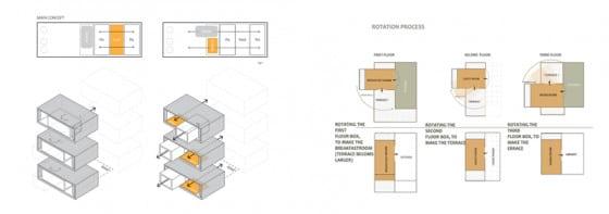 Proceso de rotación de módulos