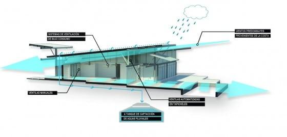 Funcionamiento de casa con control de vientos y  lluvia