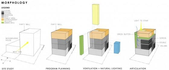 Morfología de casa de tres pisos